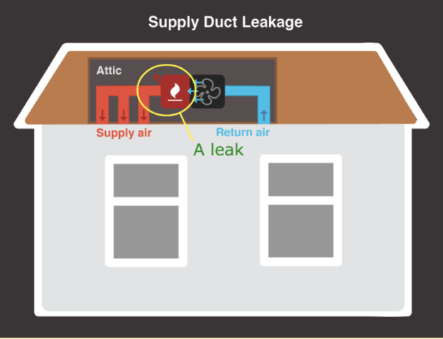 Leaky ducts