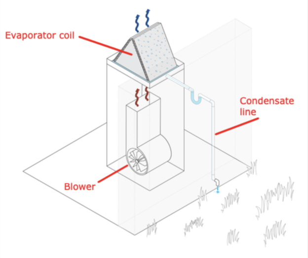 dehumidification and cooling process of a central AC