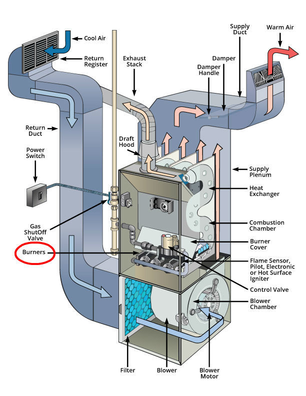 furnace diagram labeled burners