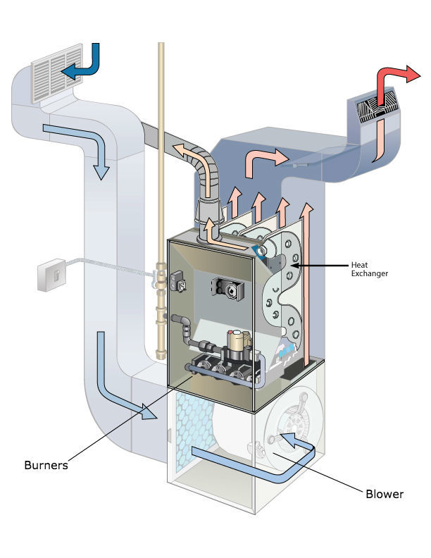 heat exchanger in a central furnace